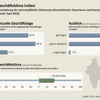 Studie Geschäftsklima & Whitepaper Exporterfolg Indien