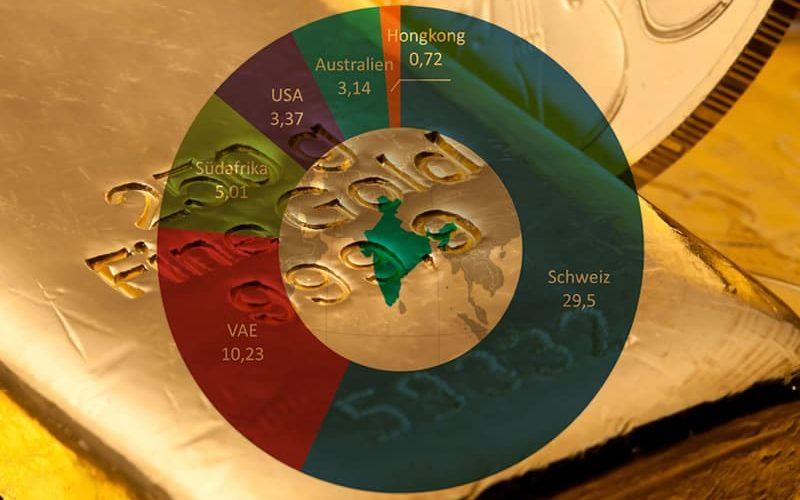 Gold-Lieferländer Indiens 2012/13 in Mrd. US-Dollar. Quelle: Expost-Import Data Bank, NIC