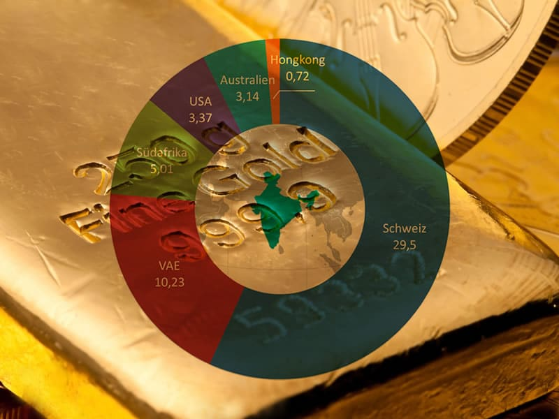 Gold-Lieferländer Indiens 2012/13 in Mrd. US-Dollar. Quelle: Expost-Import Data Bank, NIC